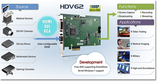 HDV62 Image acquisition and deployment